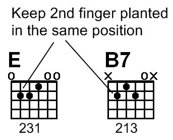 Guitar guitar chords b7 : Lesson 4 - E & B7 Chords - Free Sample