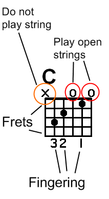tutorial c chord diagram 01