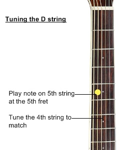 tuning the d string